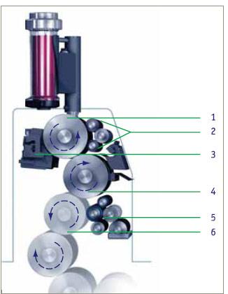 Схема красочного аппарата