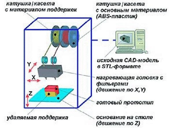 Виды 3D принтеров